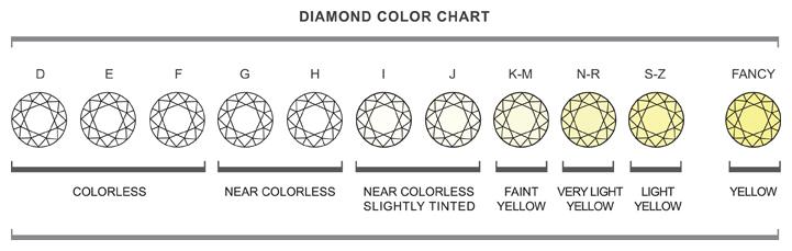 Diamant kleur