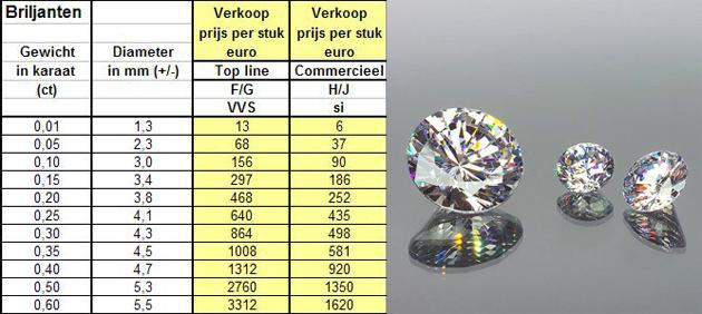 diamant prijs 1 karaat